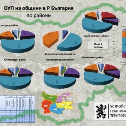 Финансиране на общи устройствени планове на общини